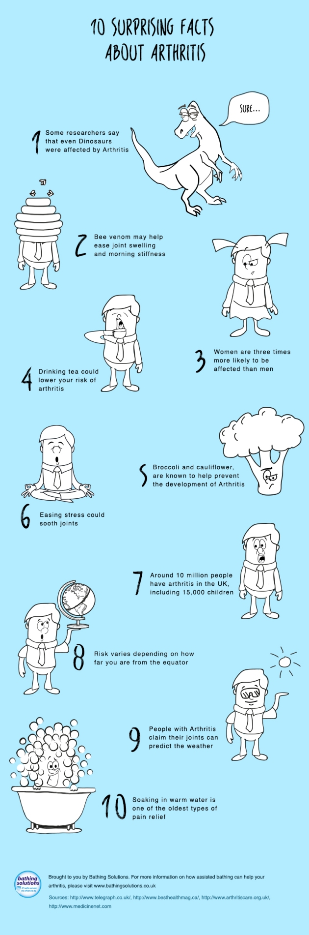 10_Facts_Arthritis